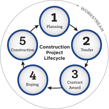 Sphere_diagrams_constructionprojectlifecycle